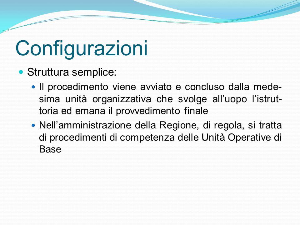 Configurazioni Struttura semplice: Il procedimento viene avviato e concluso dalla mede- sima unità organizzativa che svolge alluopo listrut- toria ed