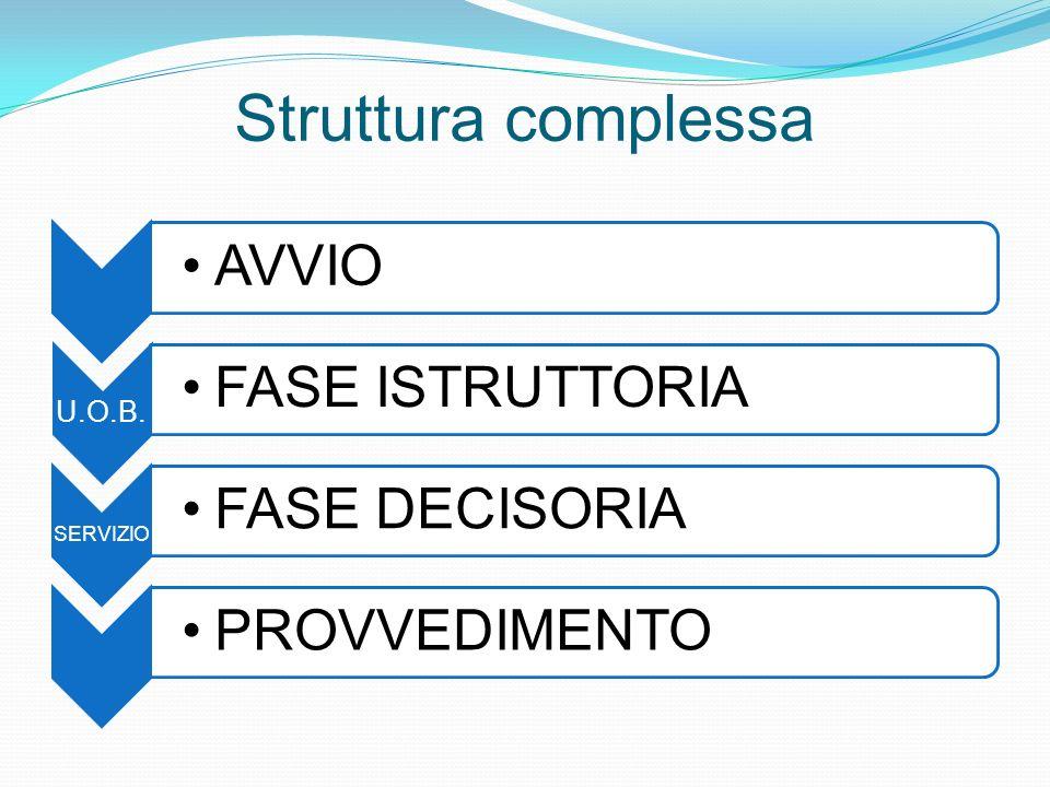 Struttura complessa AVVIO U.O.B. FASE ISTRUTTORIA SERVIZIO FASE DECISORIAPROVVEDIMENTO