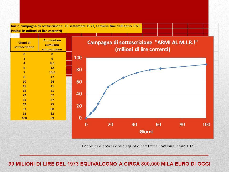 90 MILIONI DI LIRE DEL 1973 EQUIVALGONO A CIRCA 800.000 MILA EURO DI OGGI