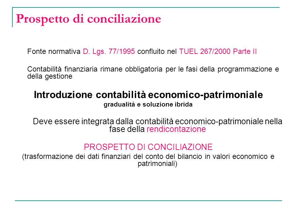 Prospetto di conciliazione Fonte normativa D.Lgs.