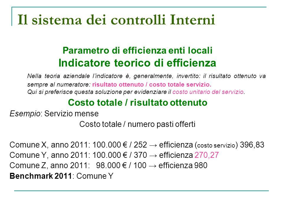 Il sistema dei controlli Interni Parametro di efficienza enti locali Indicatore teorico di efficienza Nella teoria aziendale lindicatore è, generalmente, invertito: il risultato ottenuto va sempre al numeratore: risultato ottenuto / costo totale servizio.