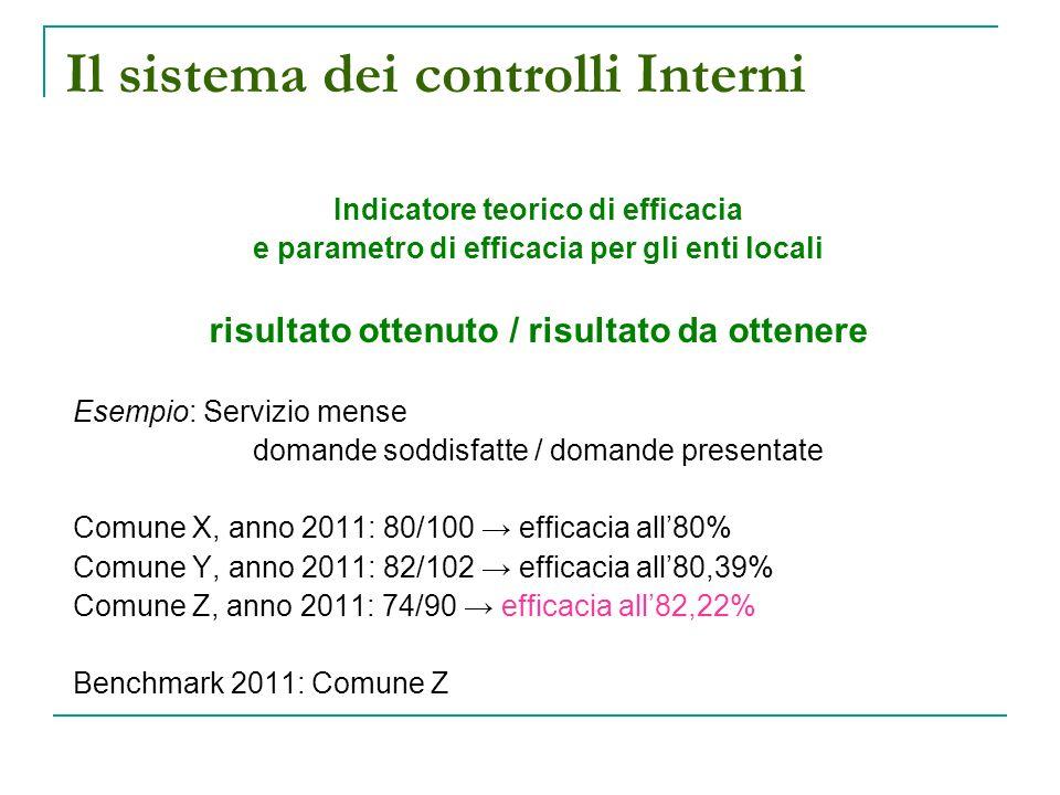 Il sistema dei controlli Interni Indicatore teorico di efficacia e parametro di efficacia per gli enti locali risultato ottenuto / risultato da ottenere Esempio: Servizio mense domande soddisfatte / domande presentate Comune X, anno 2011: 80/100 efficacia all80% Comune Y, anno 2011: 82/102 efficacia all80,39% Comune Z, anno 2011: 74/90 efficacia all82,22% Benchmark 2011: Comune Z