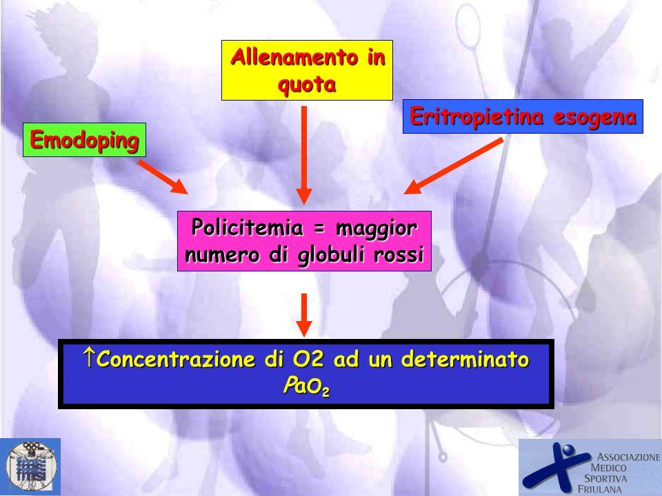 EFFETTI DELLALLENAMENTO SULLEMATOCRITO PSEUDOANEMIA