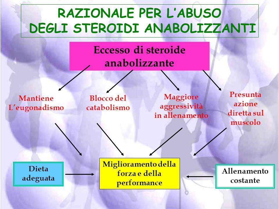 Somministrazione di androgeni Modificazioni dellespressione Genica muscolare Incremento della Massa muscolare Miglioramento del Volume muscolare e del
