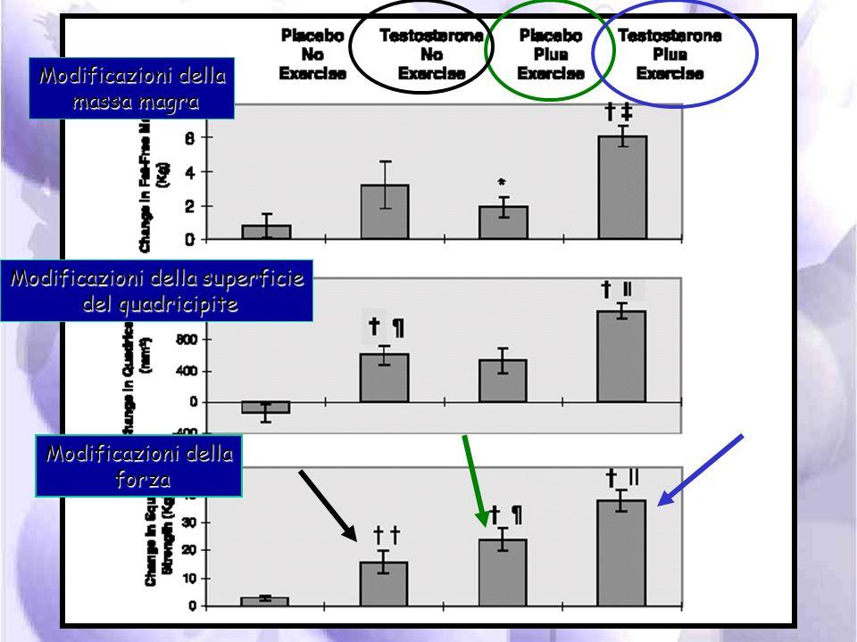 Eccesso di steroide anabolizzante Mantiene Leugonadismo Maggiore aggressività in allenamento Blocco del catabolismo Dieta adeguata Miglioramento della