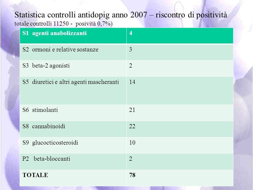 storia dellantidoping in Italia: Il CONI-NADO si avvale: dei medici della FMSI per i controlli antidoping del laboratorio Antidoping della FMSI per la