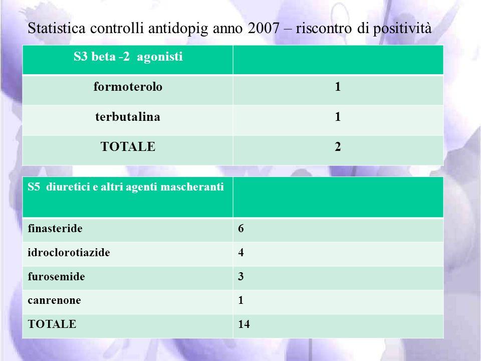 S1 anabolizzanti nandrolone1 Testosterone/precursori1 metandienone1 clostebol1 TOTALE4 S2 ormoni e relative sostanze eritropoietina2 hCG1 TOTALE3 Stat
