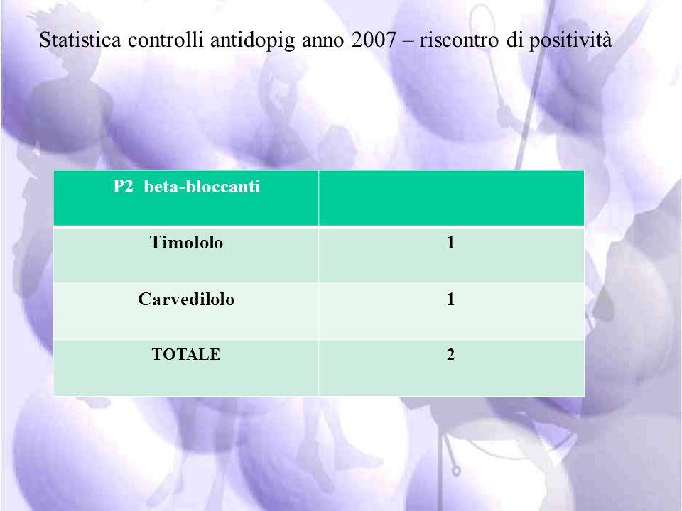 S8 cannabinoidi cannabis22 TOTALE22 S9 glucocorticosteroidi Betametasone5 Budesonide2 Prednisolone-prednisone1 Triamcinolone1 Metilprednisolone1 TOTAL
