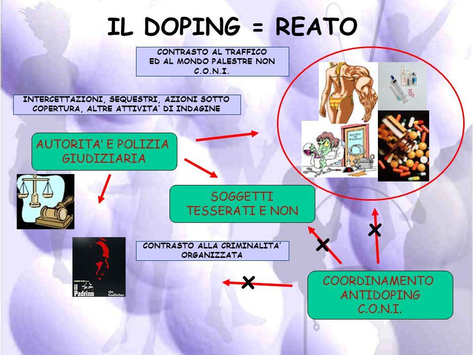 IL DOPING = REATO PROCURA ANTIDOPING C.O.N.I. AUTORITA E POLIZIA GIUDIZIARIA COORDINAMENTO ANTIDOPING C.O.N.I. SEGNALAZIONE FATTI PENALMENTE RILEVANTI