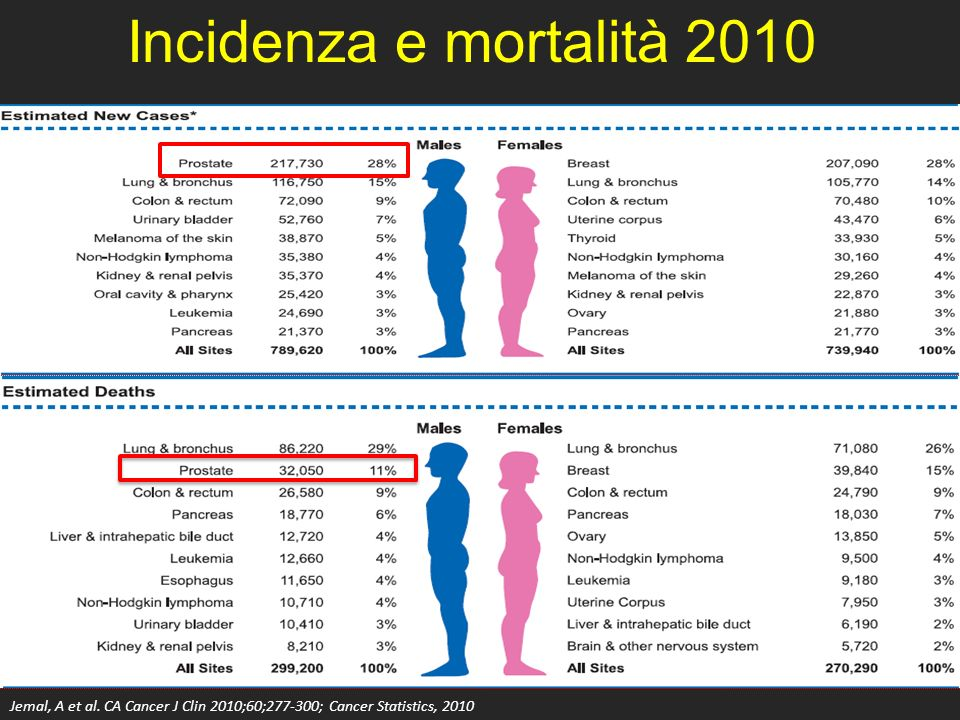 RT +OT sembra aumentare il controllo biochimico soprattutto se fattori prognostici sfavorevoli Sono in corso diversi studi di fase III: – RTOG 9601: RT + 2 anni di bicalutamide 150 mg – RTOG 0534: RT + 4-6 mesi di deprivazione androgenica – RADICALS: RT + 6 o 24 mesi di ablazione androgenica – Trial francese: RT + 6 mesi di ablazione androgenica SALVAGE RT + OT