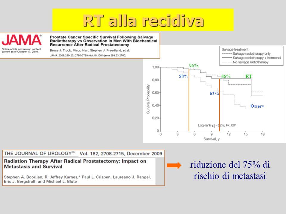RT alla recidiva riduzione del 75% di rischio di metastasi 88% Osserv RT 62% 96% 86%