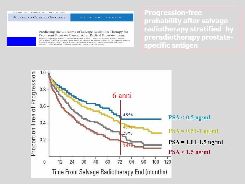 PSA < 0.5 ng/ml PSA = 0.51-1 ng/ml PSA = 1.01-1.5 ng/ml PSA > 1.5 ng/ml Progression-free probability after salvage radiotherapy stratified by preradiotherapy prostate- specific antigen 6 anni 48% 40% 28% 18%