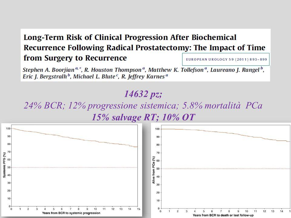 14632 pz; 24% BCR; 12% progressione sistemica; 5.8% mortalità PCa 15% salvage RT; 10% OT
