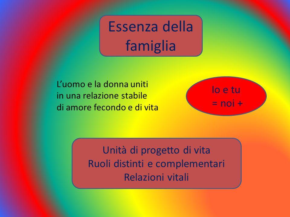 Essenza della famiglia Luomo e la donna uniti in una relazione stabile di amore fecondo e di vita Io e tu = noi + Unità di progetto di vita Ruoli dist
