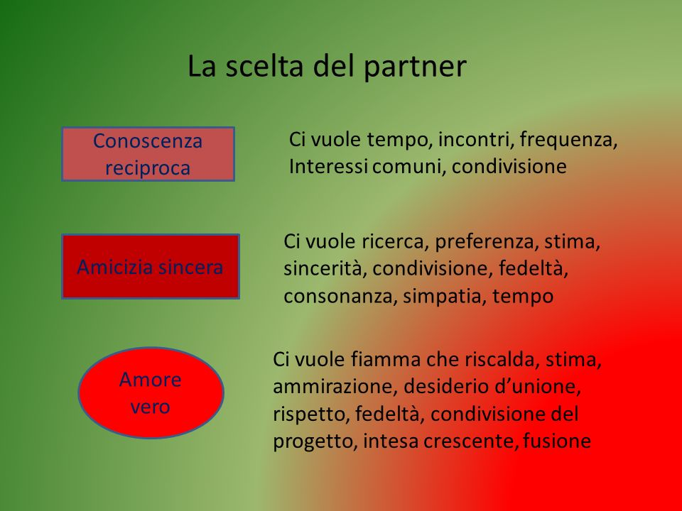 La scelta del partner Conoscenza reciproca Amicizia sincera Amore vero Ci vuole tempo, incontri, frequenza, Interessi comuni, condivisione Ci vuole ri
