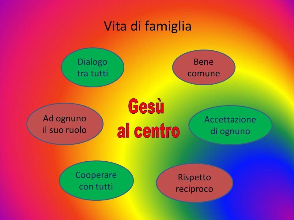 Vita di famiglia Dialogo tra tutti Ad ognuno il suo ruolo Cooperare con tutti Accettazione di ognuno Bene comune Rispetto reciproco