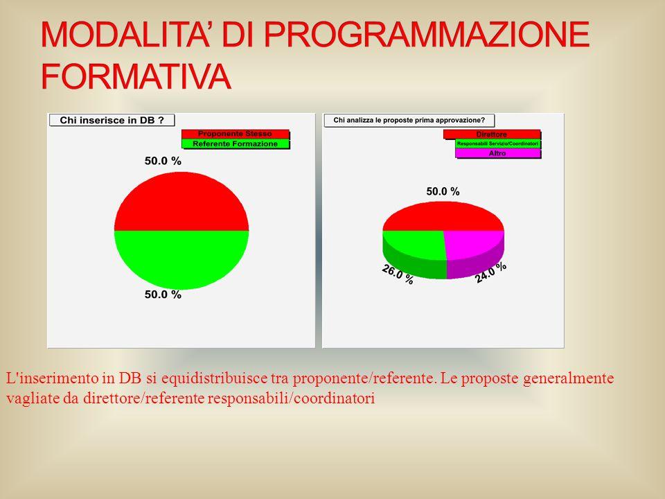 L'inserimento in DB si equidistribuisce tra proponente/referente. Le proposte generalmente vagliate da direttore/referente responsabili/coordinatori