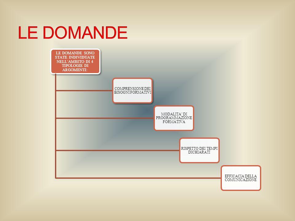 LE DOMANDE SONO STATE INDIVIDUATE NELLAMBITO DI 4 TIPOLOGIE DI ARGOMENTI: COMPRENSIONE DEI BISOGNI FORMATIVI MODALITA DI PROGRAMMAZIONE FORMATIVA RISPETTO DEI TEMPI DICHIARATI EFFICACIA DELLA COMUNICAZIONE