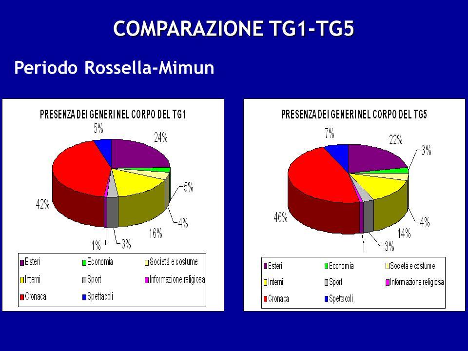 COMPARAZIONE TG1-TG5 Periodo Rossella-Mimun