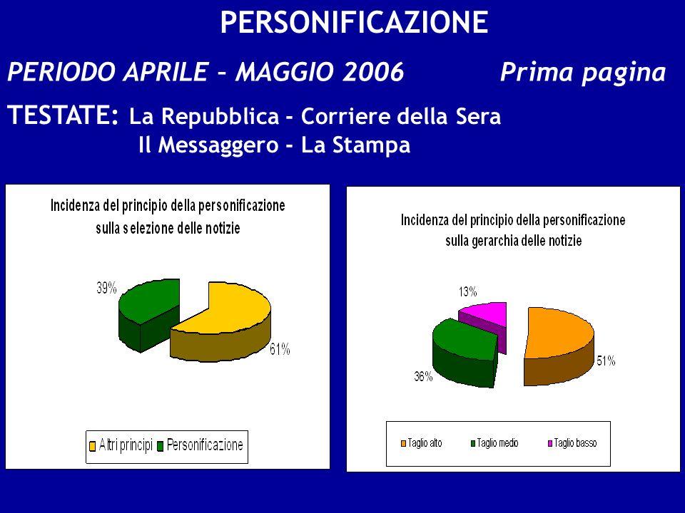 PERIODO APRILE – MAGGIO 2006 Prima pagina TESTATE: La Repubblica - Corriere della Sera Il Messaggero - La Stampa