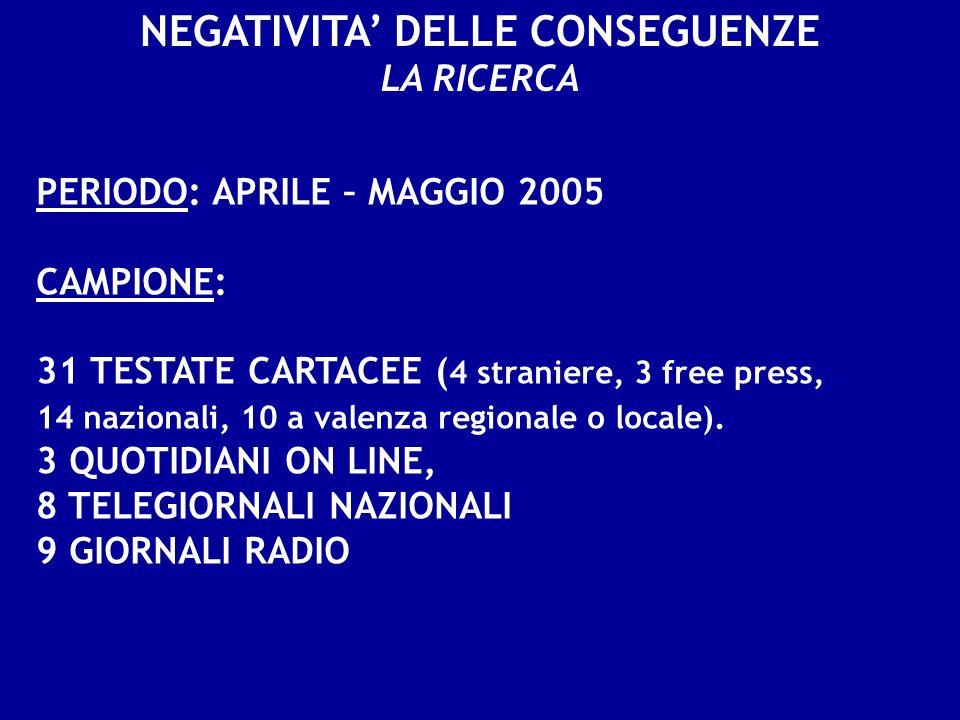 NEGATIVITA DELLE CONSEGUENZE PERIODO: APRILE – MAGGIO 2005 CAMPIONE: 31 TESTATE CARTACEE ( 4 straniere, 3 free press, 14 nazionali, 10 a valenza regio