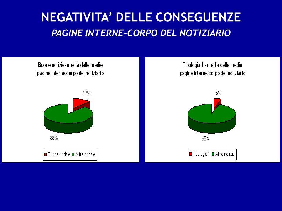 NEGATIVITA DELLE CONSEGUENZE PAGINE INTERNE-CORPO DEL NOTIZIARIO