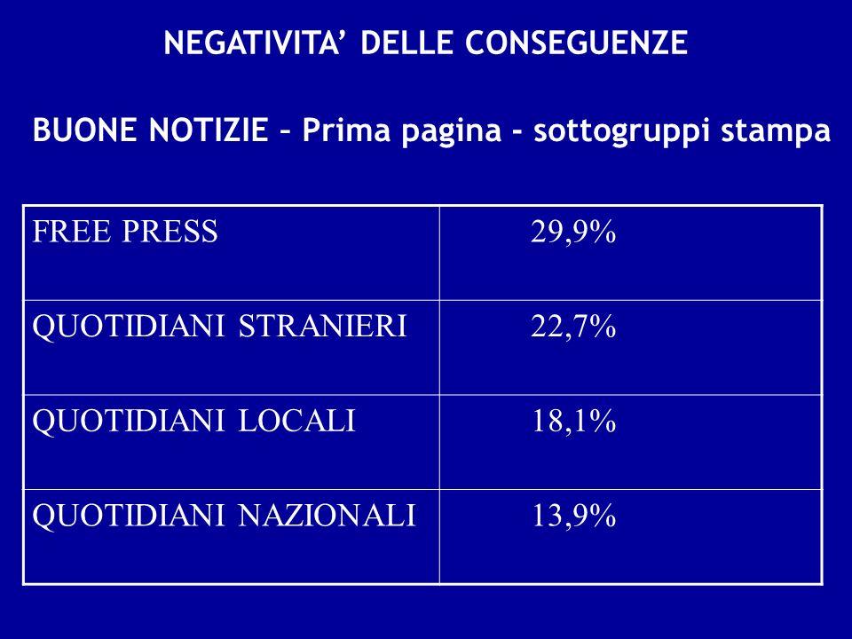 NEGATIVITA DELLE CONSEGUENZE BUONE NOTIZIE – Prima pagina - sottogruppi stampa FREE PRESS 29,9% QUOTIDIANI STRANIERI 22,7% QUOTIDIANI LOCALI 18,1% QUOTIDIANI NAZIONALI 13,9%