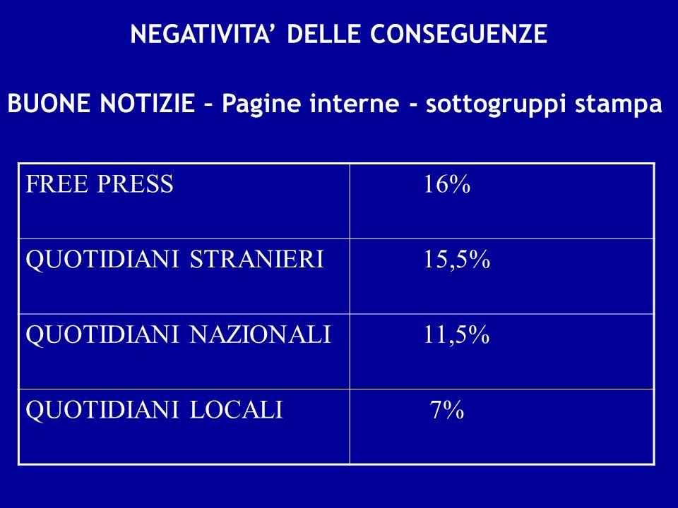 NEGATIVITA DELLE CONSEGUENZE BUONE NOTIZIE – Pagine interne - sottogruppi stampa FREE PRESS 16% QUOTIDIANI STRANIERI 15,5% QUOTIDIANI NAZIONALI 11,5% QUOTIDIANI LOCALI 7%