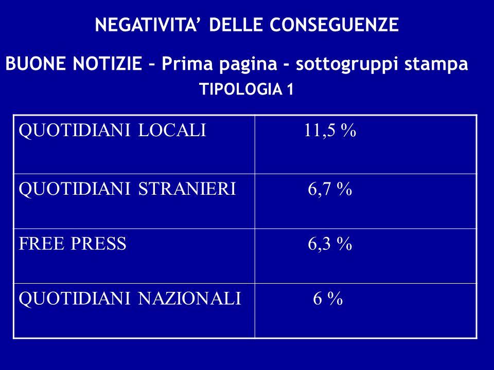 NEGATIVITA DELLE CONSEGUENZE BUONE NOTIZIE – Prima pagina - sottogruppi stampa QUOTIDIANI LOCALI 11,5 % QUOTIDIANI STRANIERI 6,7 % FREE PRESS 6,3 % QUOTIDIANI NAZIONALI 6 % TIPOLOGIA 1