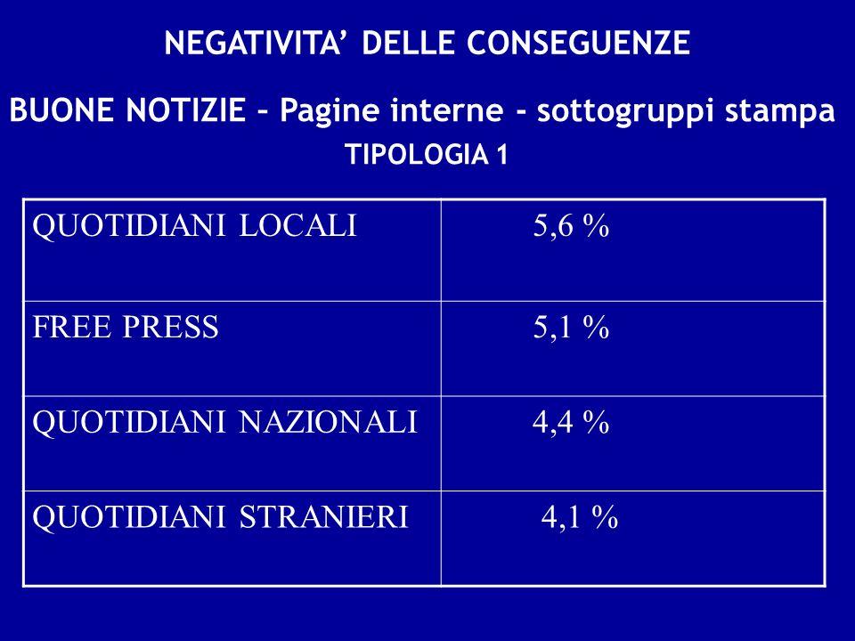 NEGATIVITA DELLE CONSEGUENZE BUONE NOTIZIE – Pagine interne - sottogruppi stampa QUOTIDIANI LOCALI 5,6 % FREE PRESS 5,1 % QUOTIDIANI NAZIONALI 4,4 % QUOTIDIANI STRANIERI 4,1 % TIPOLOGIA 1