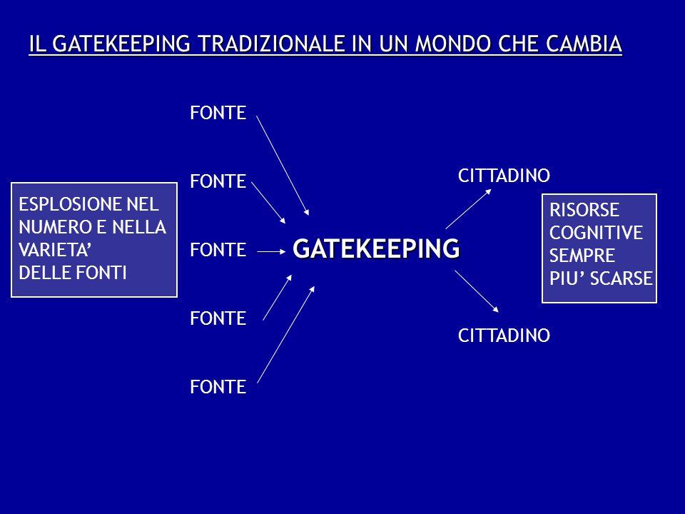 IL GATEKEEPING TRADIZIONALE IN UN MONDO CHE CAMBIA ESPLOSIONE NEL NUMERO E NELLA VARIETA DELLE FONTI GATEKEEPING FONTE CITTADINO RISORSE COGNITIVE SEMPRE PIU SCARSE