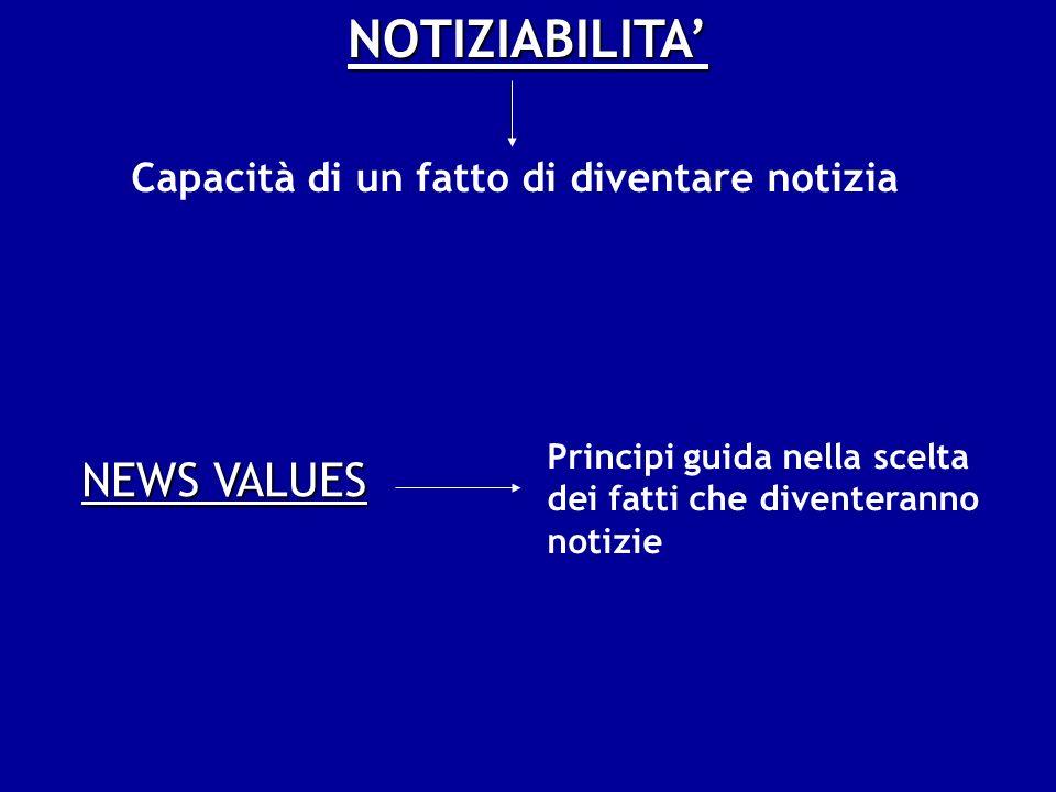 NEWS VALUES Principi guida nella scelta dei fatti che diventeranno notizie NOTIZIABILITA Capacità di un fatto di diventare notizia