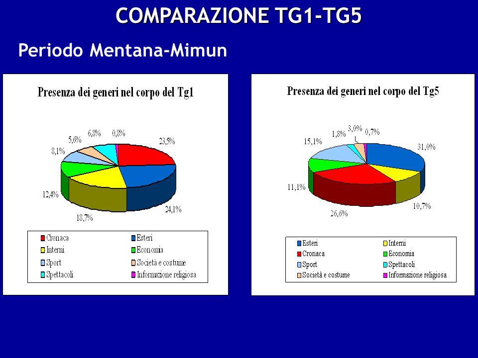 COMPARAZIONE TG1-TG5 Periodo Mentana-Mimun