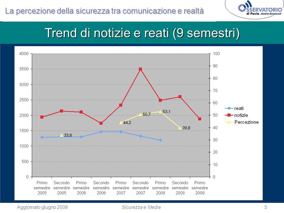 Aggiornato giugno 2009Sicurezza e Media5 Trend di notizie e reati (9 semestri) La percezione della sicurezza tra comunicazione e realtà