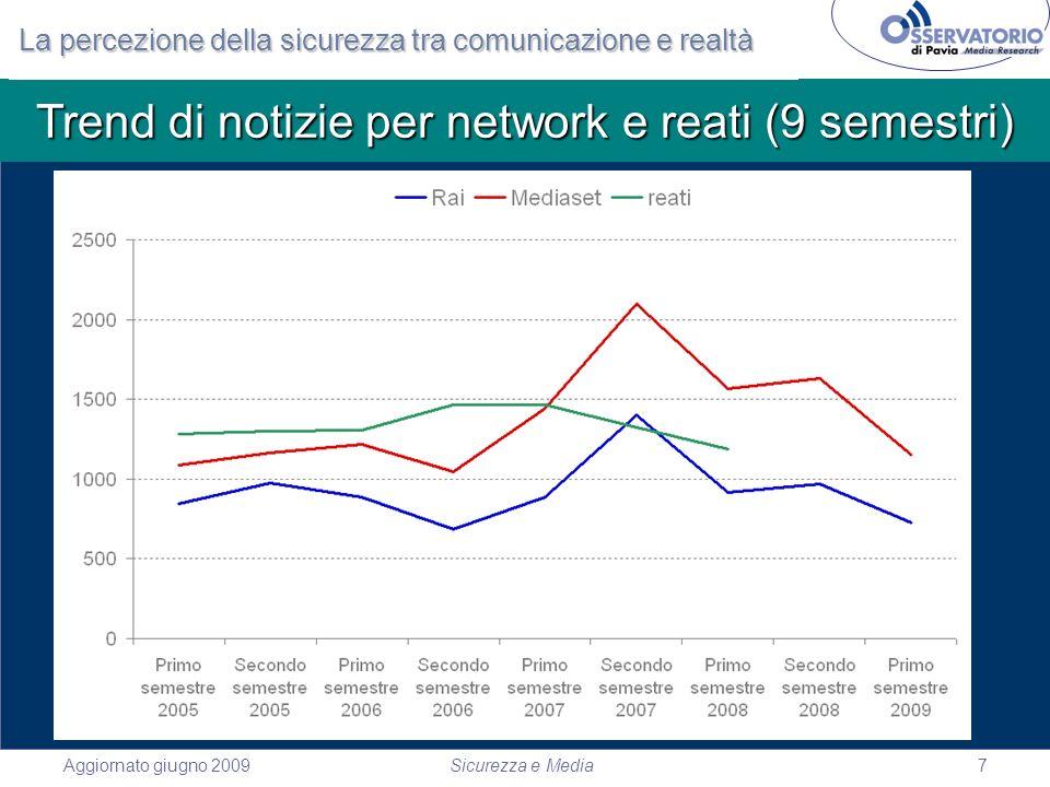 Aggiornato giugno 2009Sicurezza e Media7 Trend di notizie per network e reati (9 semestri) La percezione della sicurezza tra comunicazione e realtà