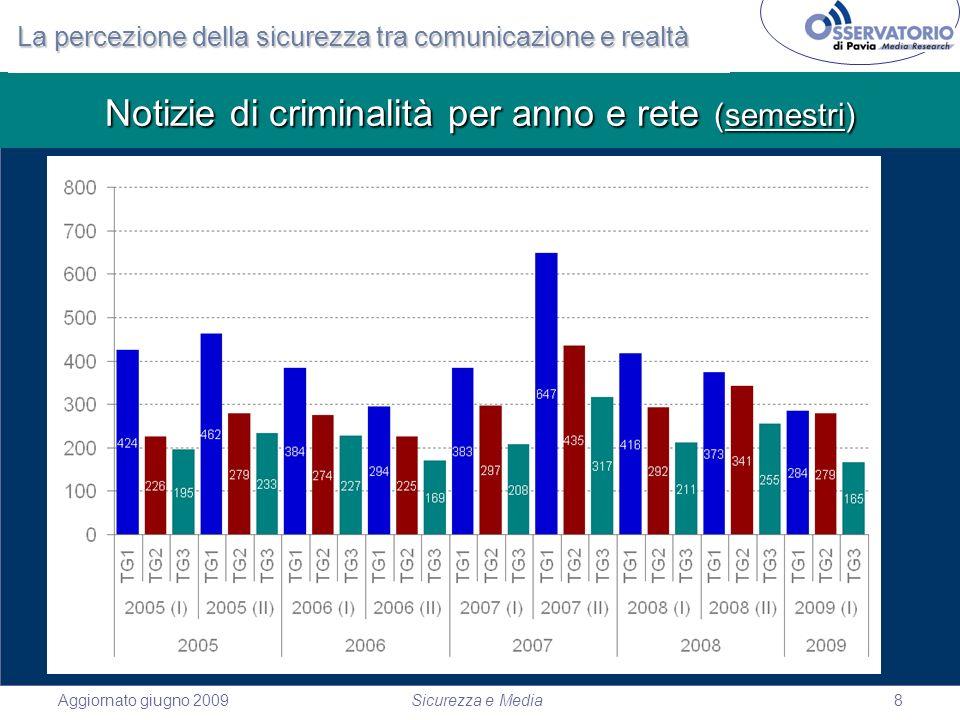 Aggiornato giugno 2009Sicurezza e Media8 Notizie di criminalità per anno e rete (semestri) La percezione della sicurezza tra comunicazione e realtà