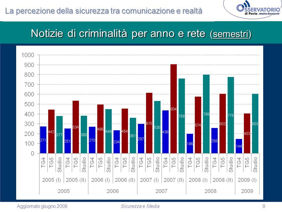 Aggiornato giugno 2009Sicurezza e Media9 Notizie di criminalità per anno e rete (semestri) La percezione della sicurezza tra comunicazione e realtà