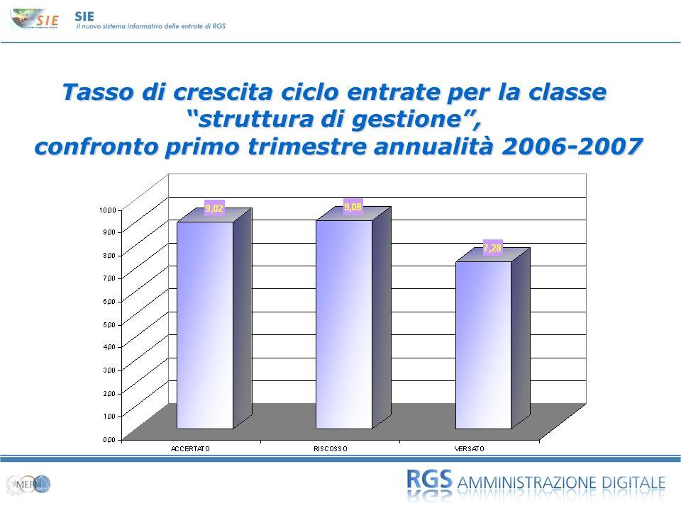 01 Tasso di crescita ciclo entrate per la classe struttura di gestione, confronto primo trimestre annualità 2006-2007