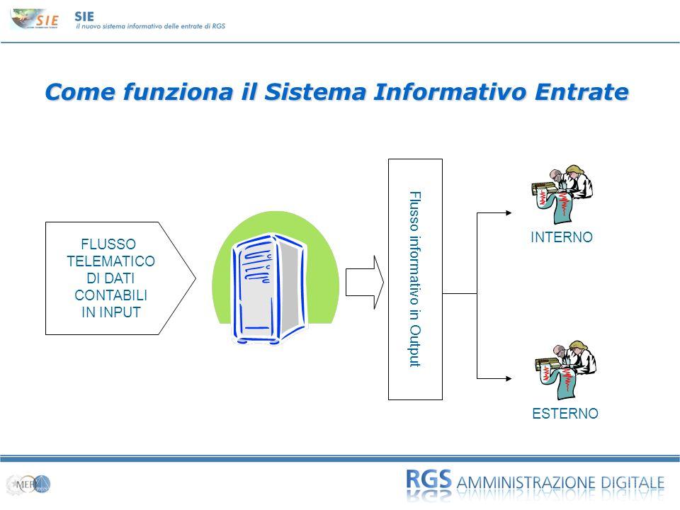 01 Come funziona il Sistema Informativo Entrate ESTERNO FLUSSO TELEMATICO DI DATI CONTABILI IN INPUT Flusso informativo in Output INTERNO