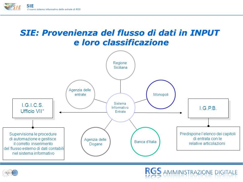 01 SIE: Provenienza del flusso di dati in INPUT e loro classificazione Sistema Informativo Entrate Regione Siciliana Monopoli Banca dItalia Agenzia de
