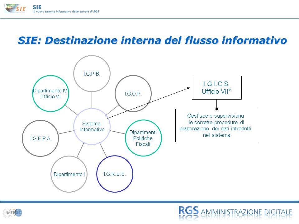 01 SIE: Destinazione esterna del flusso informativo Sistema Informativo Banca dItalia.