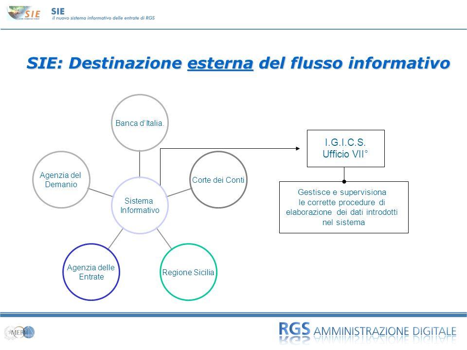 01 SIE: Destinazione esterna del flusso informativo Sistema Informativo Banca dItalia. Corte dei Conti Regione Sicilia Agenzia delle Entrate Agenzia d