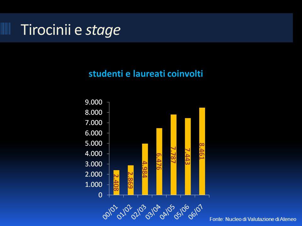 Tirocinii e stage studenti e laureati coinvolti Fonte: Nucleo di Valutazione di Ateneo