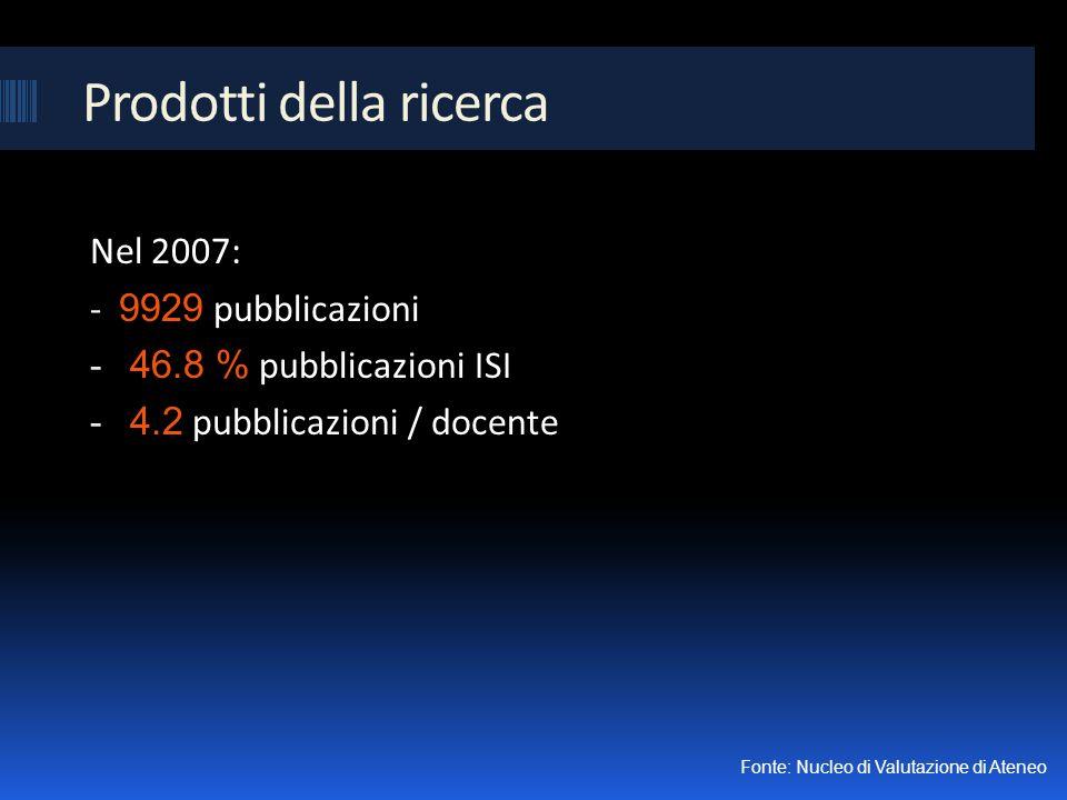 Prodotti della ricerca Nel 2007: - 9929 pubblicazioni - 46.8 % pubblicazioni ISI - 4.2 pubblicazioni / docente Fonte: Nucleo di Valutazione di Ateneo