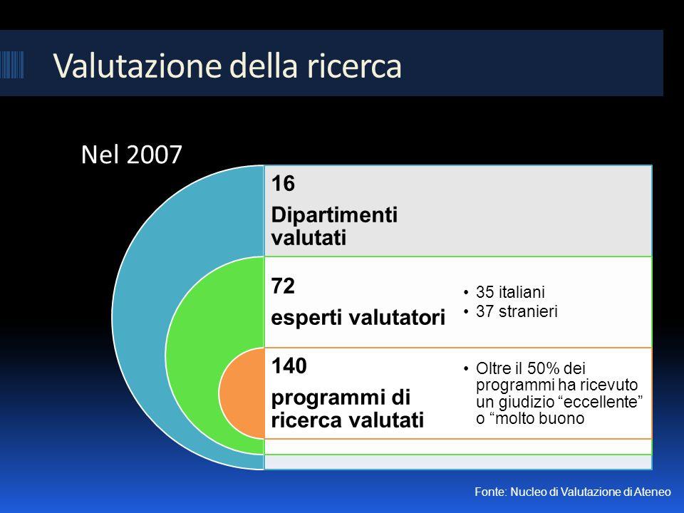 Valutazione della ricerca 16 Dipartimenti valutati 72 esperti valutatori 140 programmi di ricerca valutati 35 italiani 37 stranieri Oltre il 50% dei programmi ha ricevuto un giudizio eccellente o molto buono Nel 2007 Fonte: Nucleo di Valutazione di Ateneo