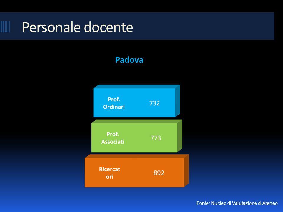 Personale docente Padova Fonte: Nucleo di Valutazione di Ateneo