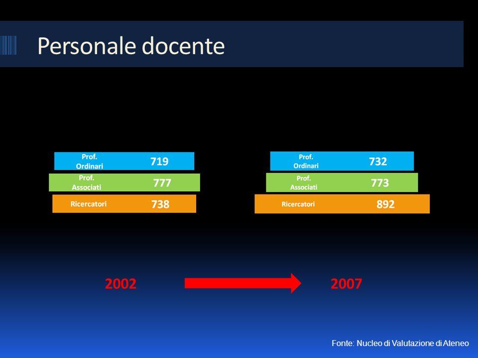 Personale docente 20022007 Fonte: Nucleo di Valutazione di Ateneo