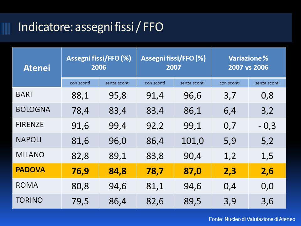 Indicatore: assegni fissi / FFO Atenei Assegni fissi/FFO (%) 2006 Assegni fissi/FFO (%) 2007 Variazione % 2007 vs 2006 con scontisenza sconticon scontisenza sconticon scontisenza sconti BARI 88,195,891,496,63,70,8 BOLOGNA 78,483,4 86,16,43,2 FIRENZE 91,699,492,299,10,7- 0,3 NAPOLI 81,696,086,4101,05,95,2 MILANO 82,889,183,890,41,21,5 PADOVA 76,984,878,787,02,32,6 ROMA 80,894,681,194,60,40,0 TORINO 79,586,482,689,53,93,6 Fonte: Nucleo di Valutazione di Ateneo