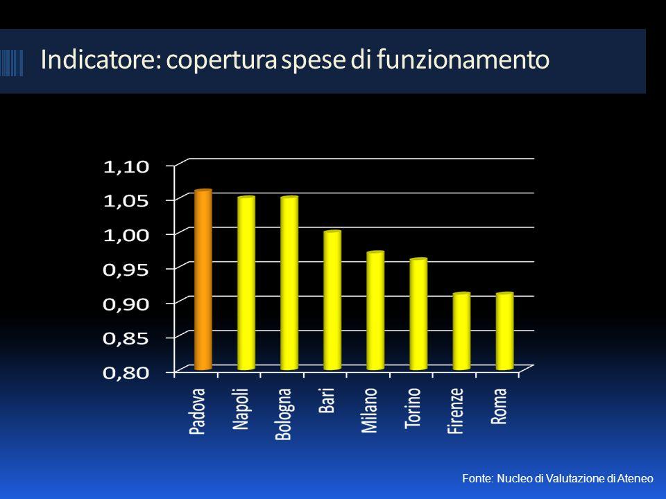 Indicatore: copertura spese di funzionamento Fonte: Nucleo di Valutazione di Ateneo