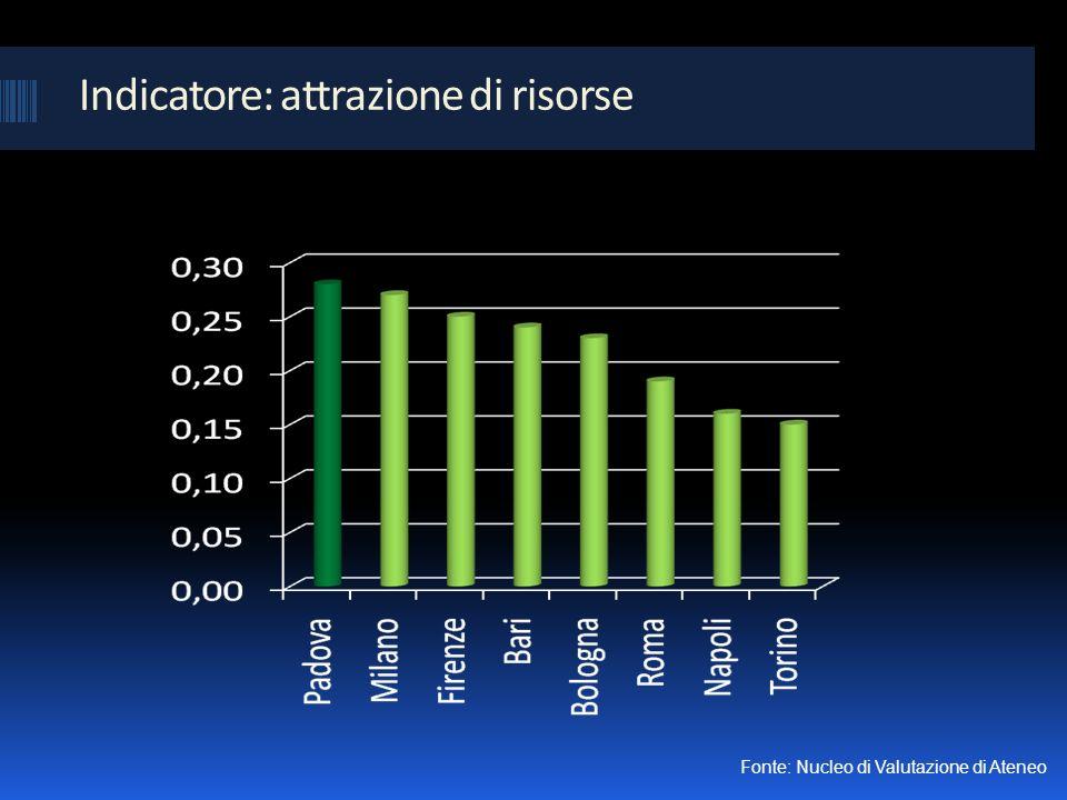 Indicatore: attrazione di risorse Fonte: Nucleo di Valutazione di Ateneo